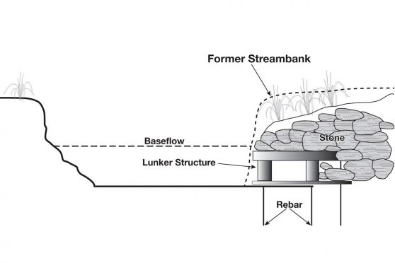 "Diagram of a ""lunker"" stream restoration scheme with an undercut bank covered in rock and anchored by rebar."